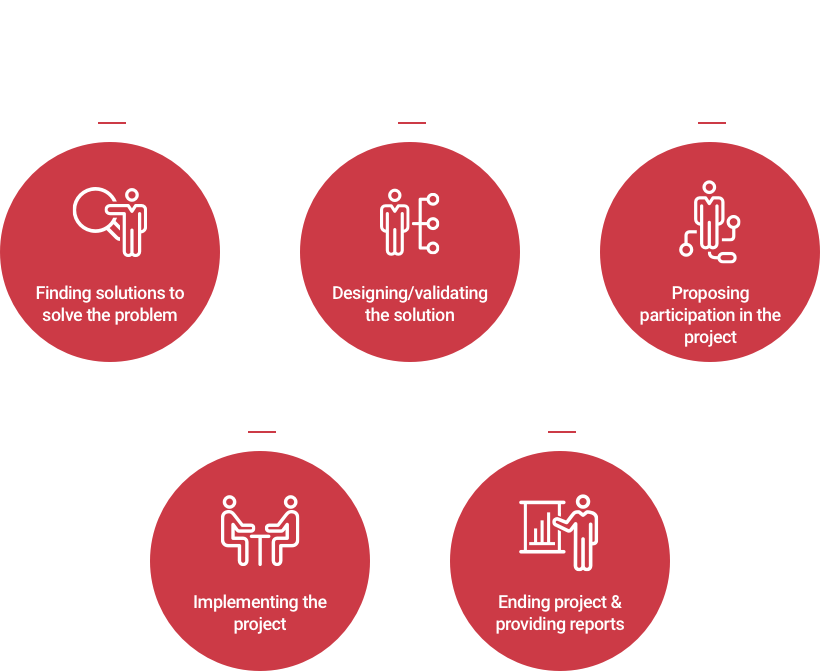 Sesang Project Implementation Stages - 1. Find solutions to solve the problem 2. Design/validate the solution 3. Propose participation in the project 4. Implement the project 5. End project & provide reports