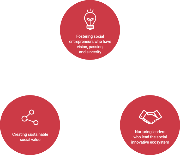 Fostering social entrepreneurs who have vision, passion, and integrity. Creating sustainable social value. Nurturing leaders who lead the social innovation ecosystem. The world's first MBA Program to foster innovative social entrepreneurs.