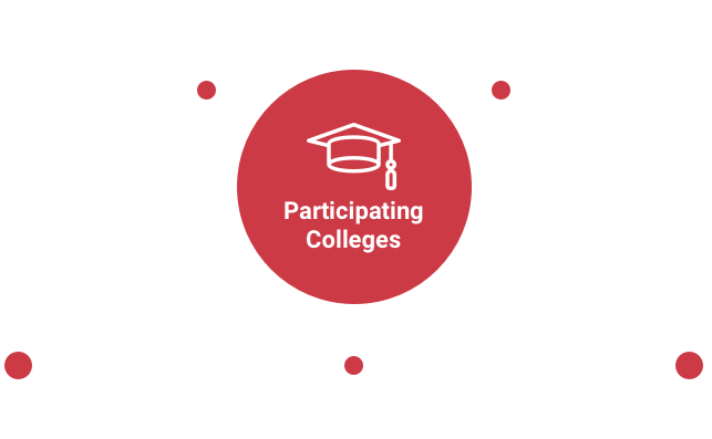 Participating Colleges. Establishing cooperation between social venture ecosystems. Sharing of knowledge and experiences between colleges. Building the network. Nurturing talented social innovators.